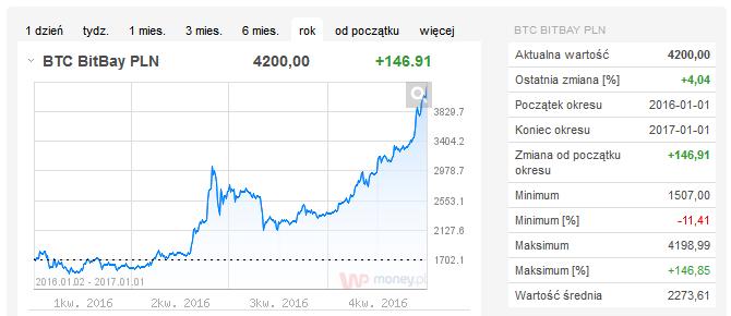 bitcoin-2016-2016-wykres