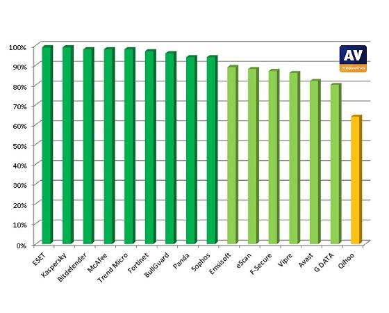 foto/najlepszy-program-antywirusowy-ranking-2013-duze.jpg